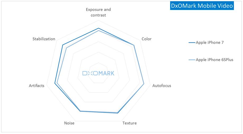 dxomark-mobile-video