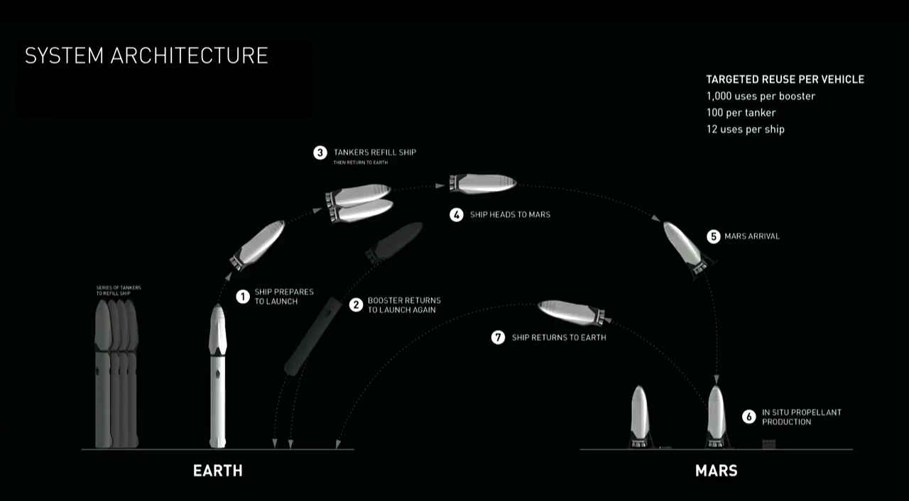 spacex-mars-interplanetary-transport-mission-profile