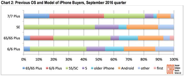 cirp-iphone-7-sales-analysis-jpg-2