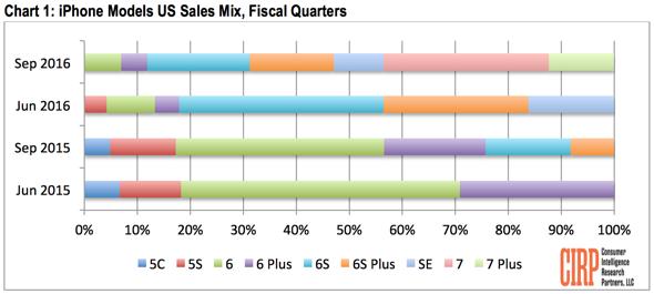 cirp-iphone-7-sales-analysis-jpg