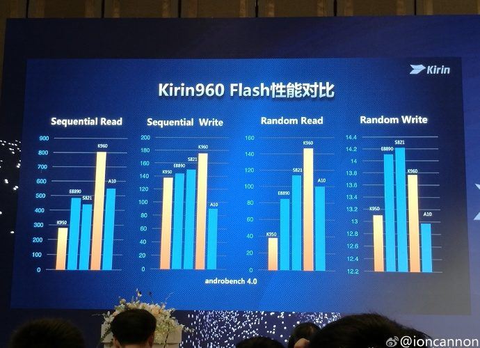 huawei-unveils-the-kirin-960-chipset2