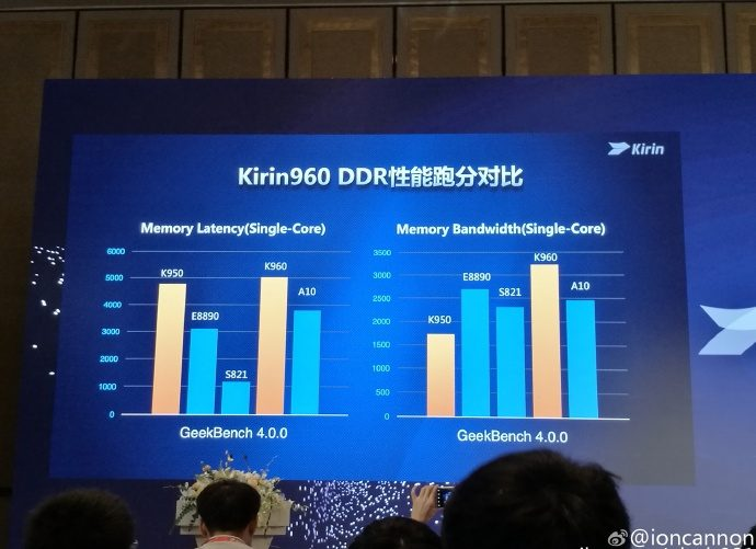 huawei-unveils-the-kirin-960-chipset3
