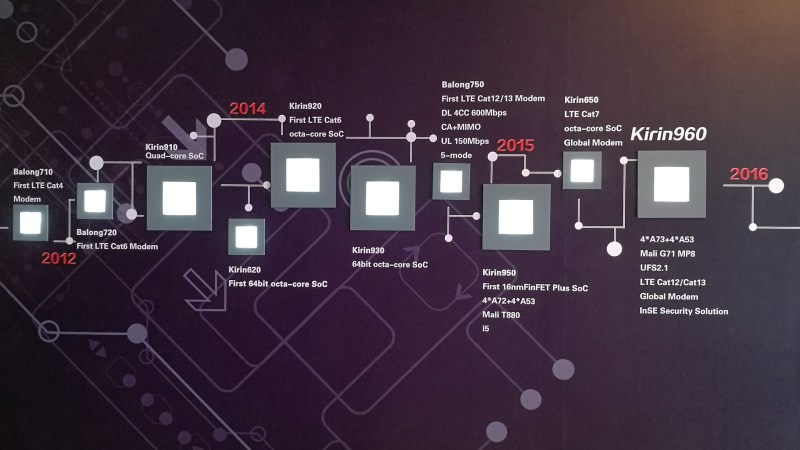 timeline-of-the-kirin-soc-series
