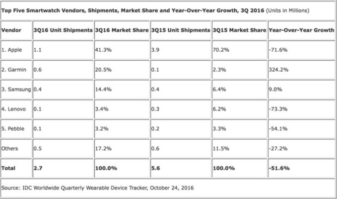 Apple Watch همچنان در سهماههی سوم سال در فروش پیشتاز است
