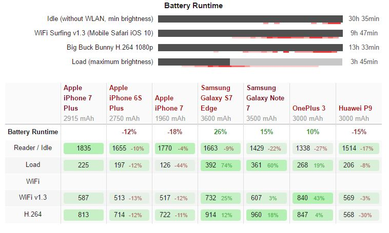 iphone-7-plus-power-consumption-2