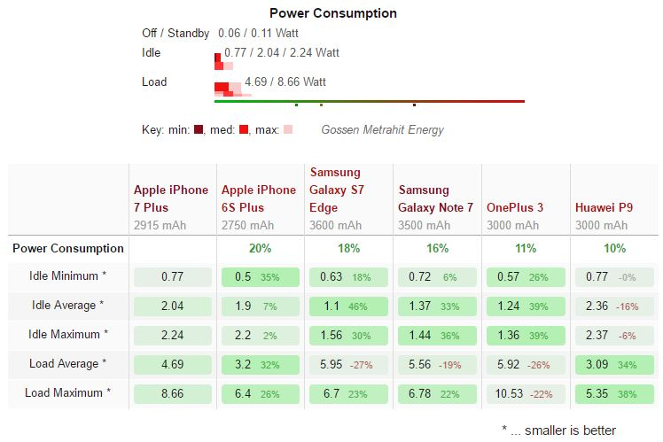 iphone-7-plus-power-consumption