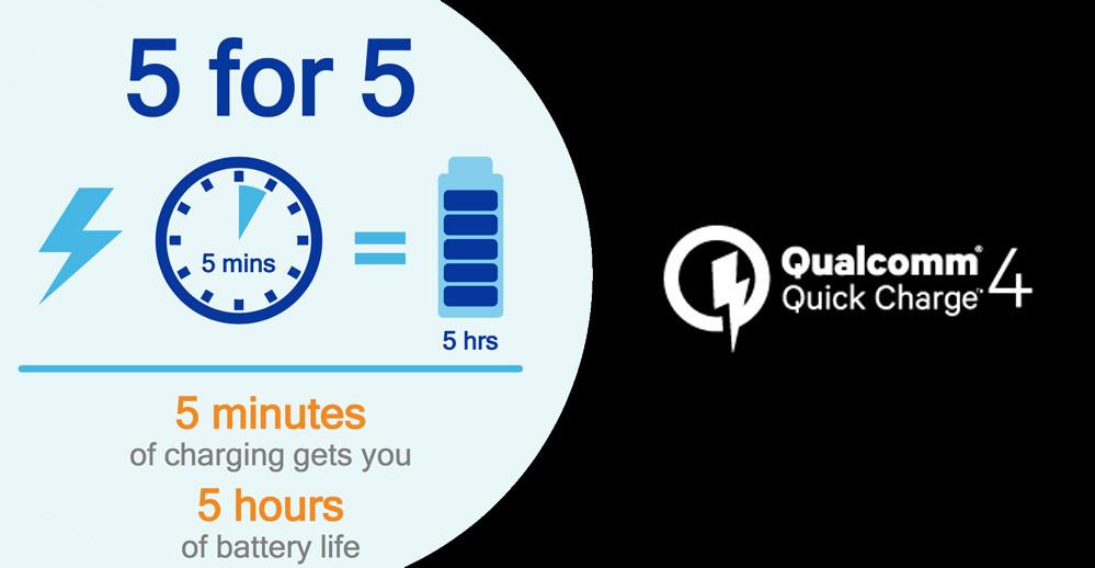 کوالکام فناوری Quick Charge 4.0 را رسما معرفی کرد: ۵ ساعت استفاده تنها با ۵ دقیقه شارژ