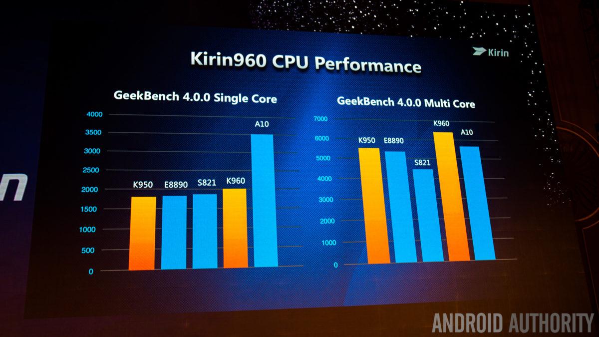 huawei-kirin-960-cpu-performance-1200x675