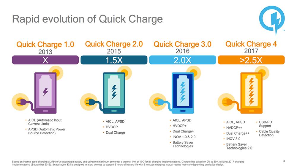 فناوری Quick Charge 4.0