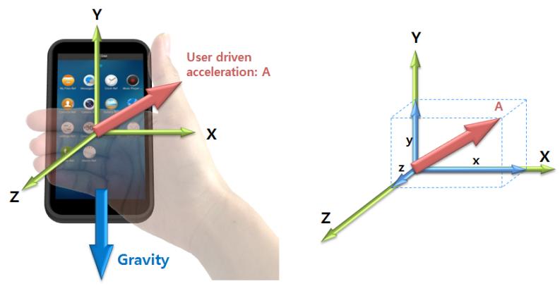 sensor_types_accelerometer_vector