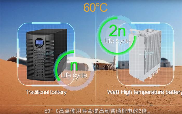هووآوی فنآوری جدیدی برای باتریهای لیتیوم ـ یونی معرفی کرد