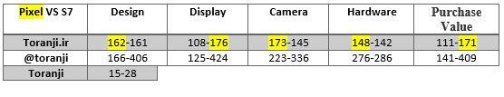 pixel-vs-s7