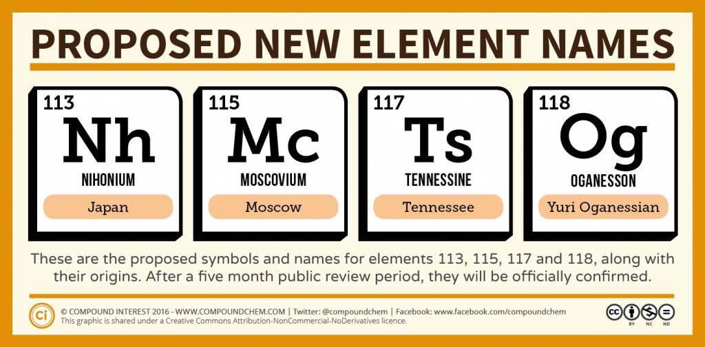 ۴ عنصر جدید به جدول تناوبی عناصر اضافه شد
