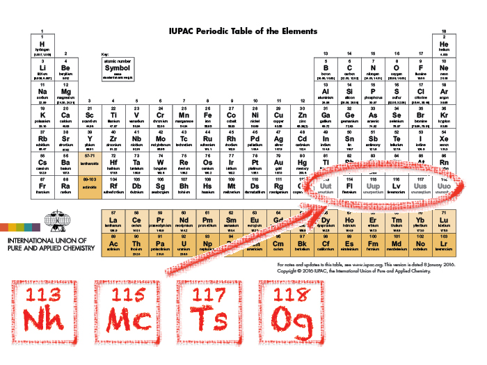 periodic-table-elements