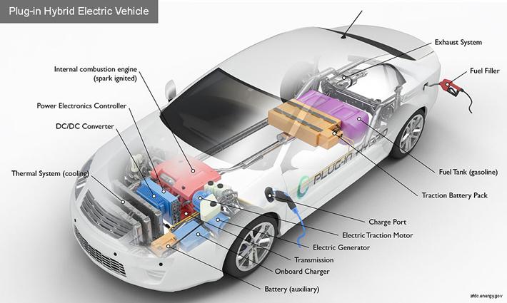الگوریتم های طبیعی، ناجی خودروهای هیبریدی در کاهش مصرف سوخت