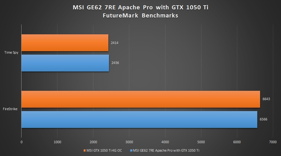MSI-GE62-7RE-Apache-Pro-3D-Mark
