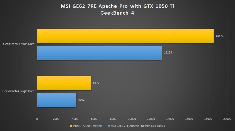 MSI-GE62-7RE-Apache-Pro-Geekbench-4