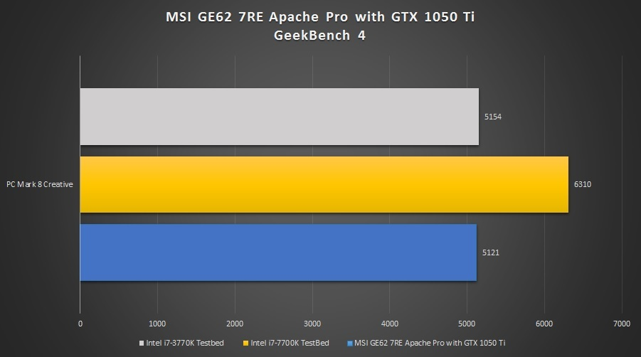 MSI-GE62-7RE-Apache-Pro-PC-Mark2