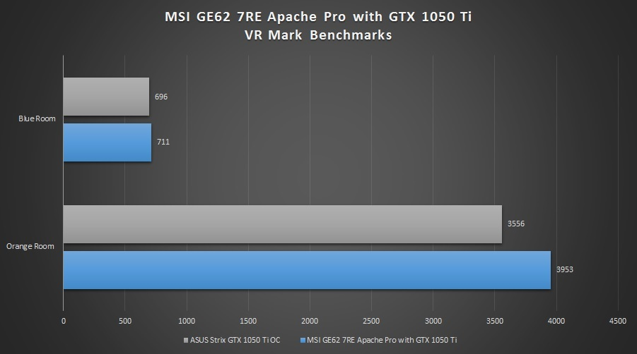 MSI-GE62-7RE-Apache-Pro-VR-Mark