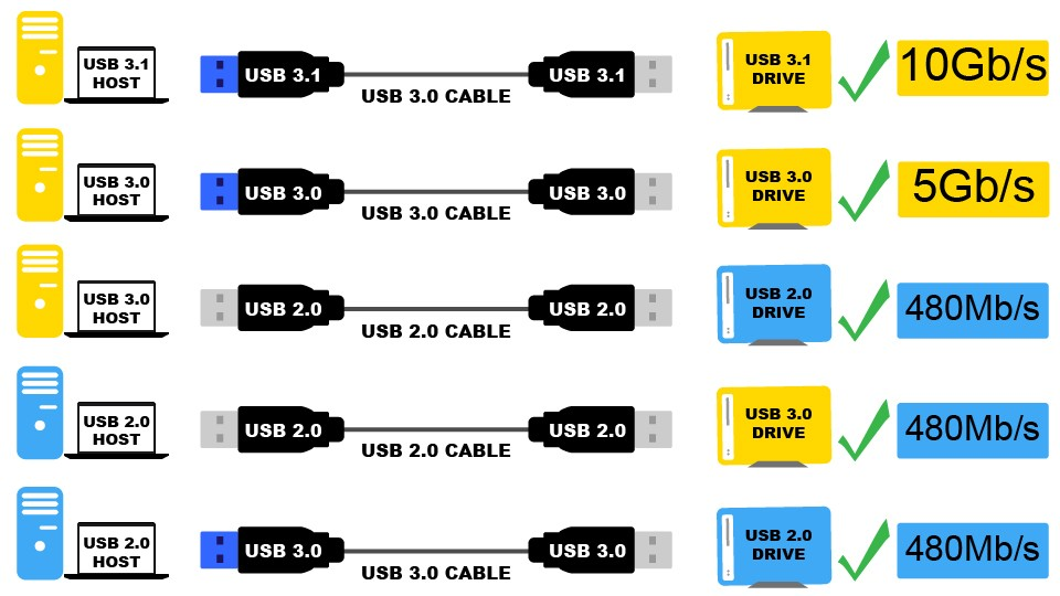 USB 3.2 معرفی شد