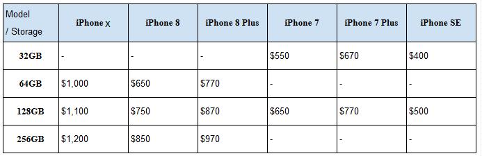 قیمت آیفون 8 8پلاس X