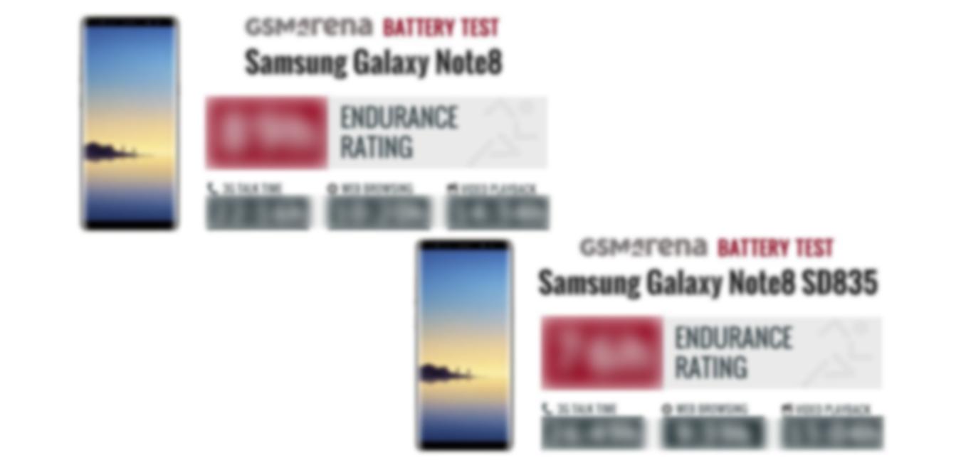 امتیاز ماندگاری باتری سامسونگ گلکسی نوت 8 (Galaxy Note 8) منتشر شد: کافی ولی نه در حد عالی