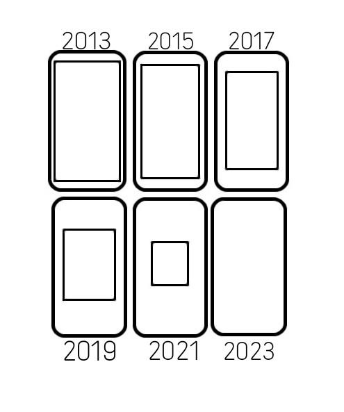 سیر تکاملی اکسپریاهای آینده که با تلاش فراوان تیم طنزنامه به دست آمده است. سال 2023 منتظر اولین اسمارتفون بدون صفحهنمایش باشید :))