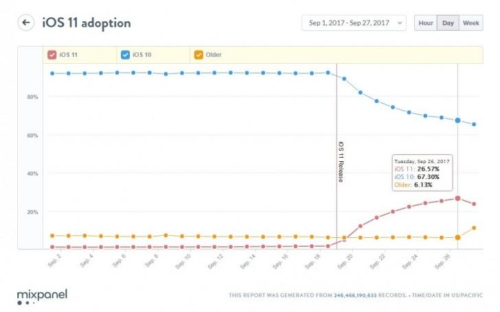 نمودار نرخ پذیرش سیستم عامل آی او اس در روزهای ابتدایی