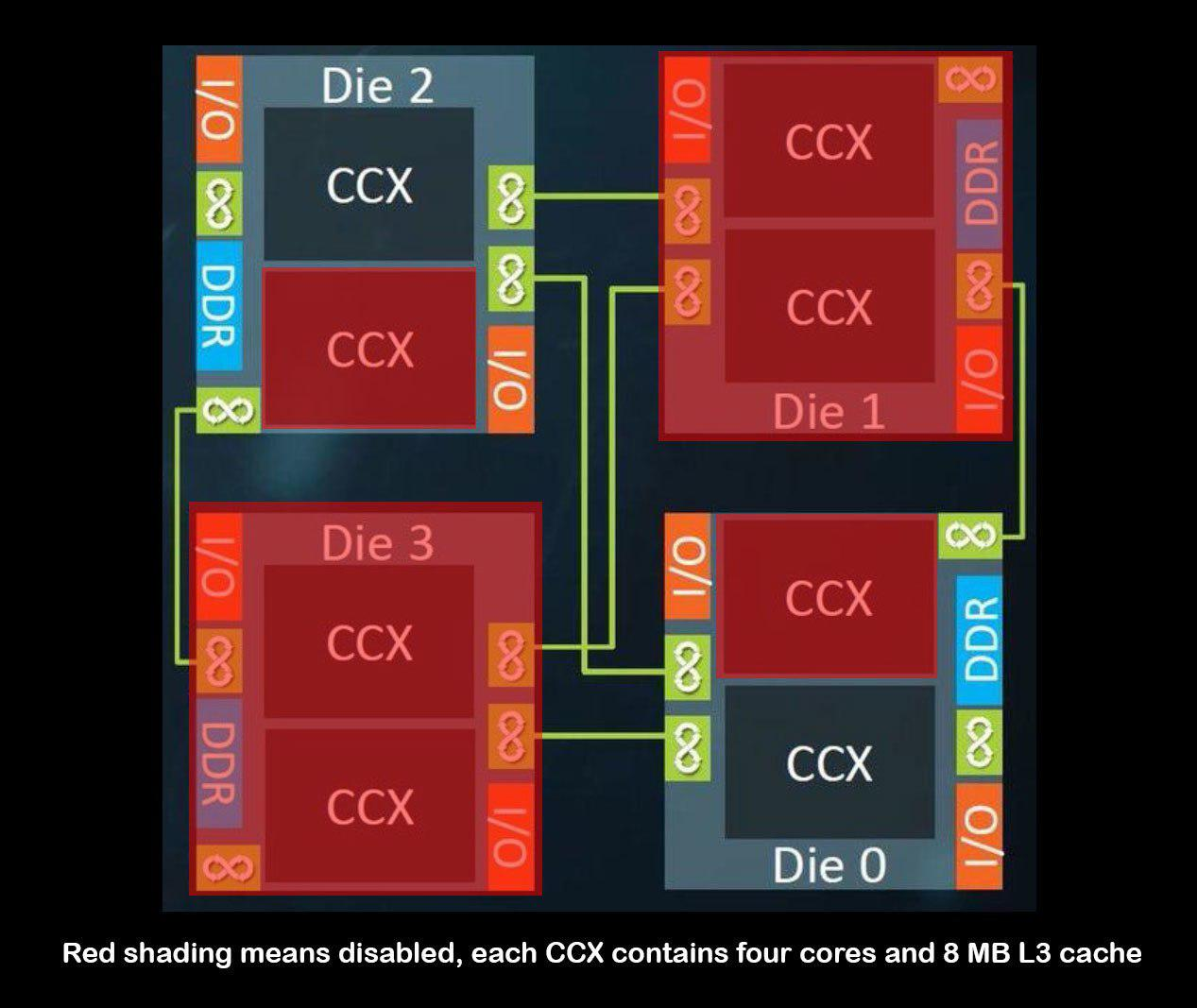 اطلاعات کاملی درباره پیکربندی پردازنده رایزن تردریپر 1900X منتشر شد؛ نیمی فعال و نیمی غیر فعال!
