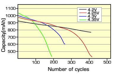چرخههای باتری