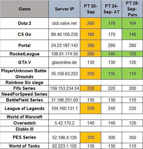 آخرین وضعیت بهبود شرایط بازیهای آنلاین در یک ماه اخیر!