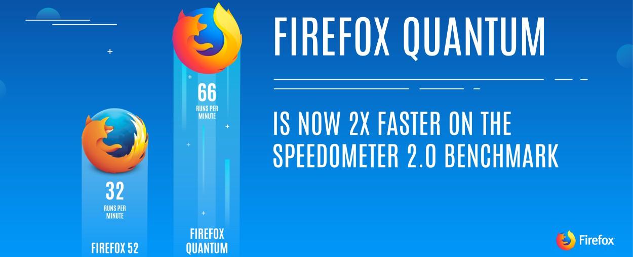جدیدترین و سریعترین نسخهی مرورگر اینترنتی فایرفاکس (Mozilla Firefox Browser) منتشر شد
