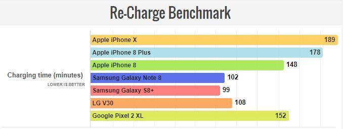 مدت زمان شارژ شدن آیفون 10 (iPhone X)