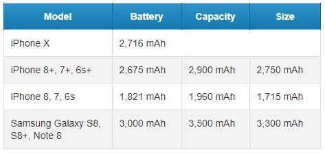 عمر باتری آیفون 10 (iPhone X)