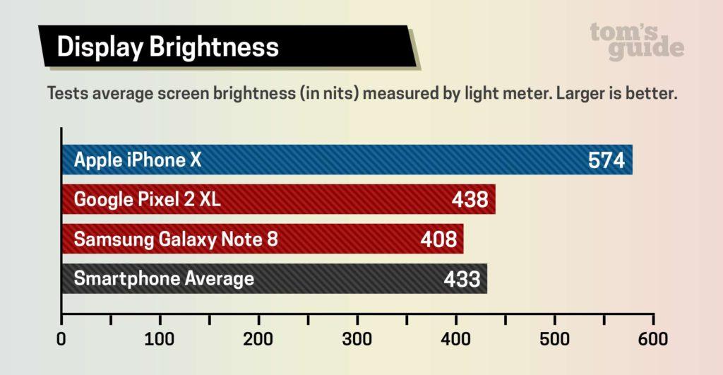 مقایسه نمایشگر OLED آیفون X