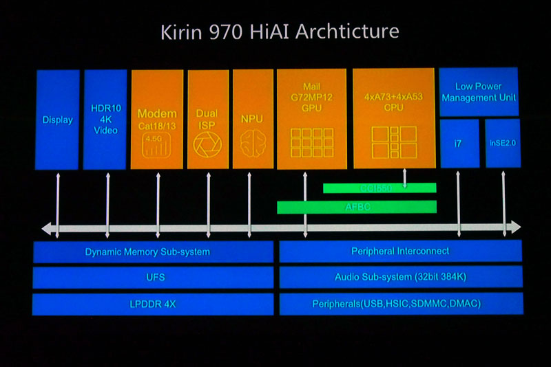 Kirin-970-Dual-ISP