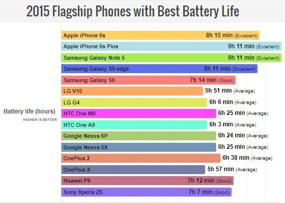 بهترین عمر باتری موبایل