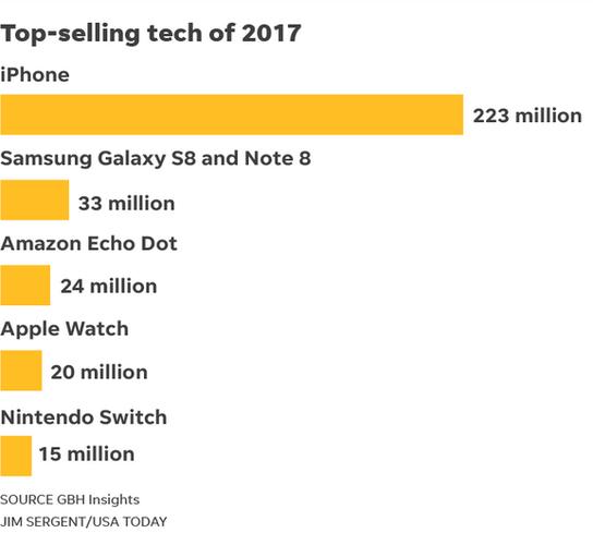 پرفروش ترین محصول فناوری سال 2017
