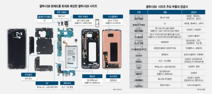 مشخصات دوربین گلکسی اس 9
