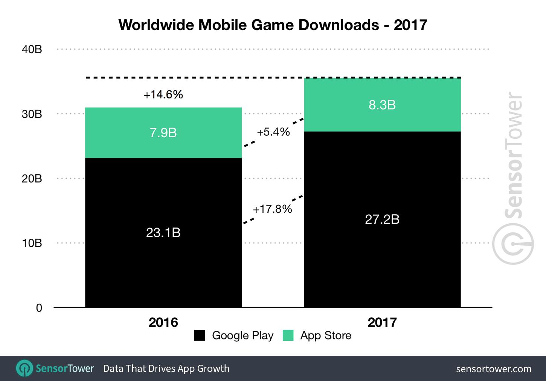 میزان دانلود بازی های موبایل سال 2017