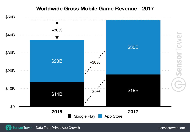 میزان فروش بازی های موبایل سال 2017