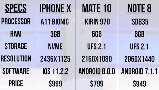 مقایسه هوآوی Mate 10 Pro با آیفون X و گلکسی نوت 8