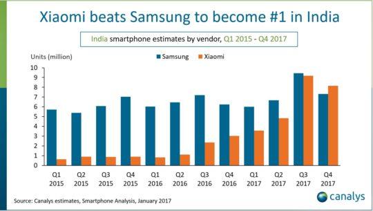 سهم بازار موبایل های هوشمند هند