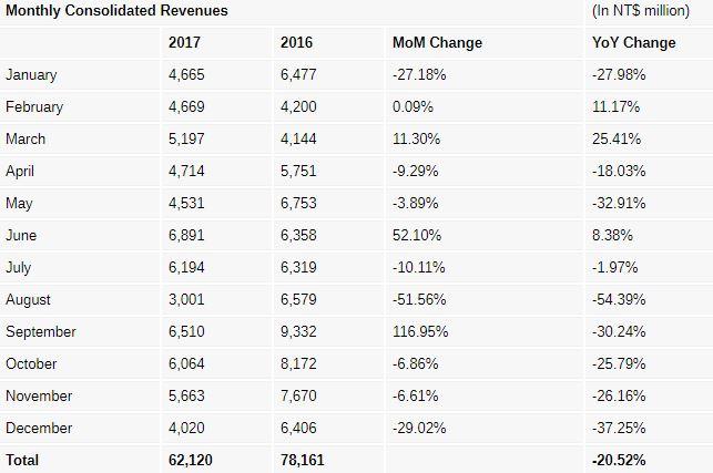 درآمد اچ تی سی در سال 2017