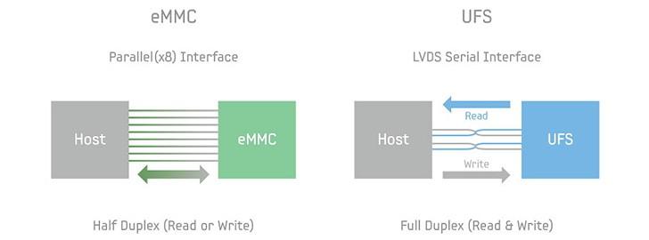 حافظه UFS 3.0