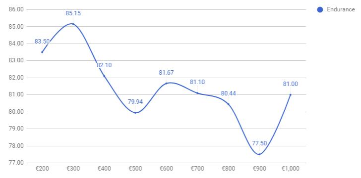 مقایسه عمر باتری با قیمت