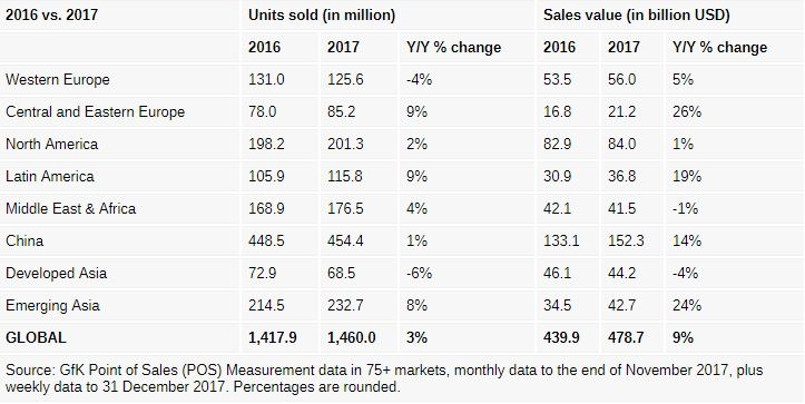 افزایش قیمت موبایل در سال 2017
