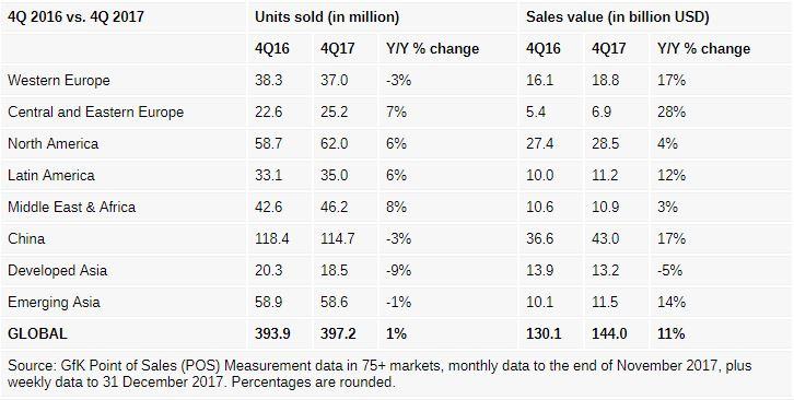 افزایش قیمت موبایل در چارک پایانی سال 2017