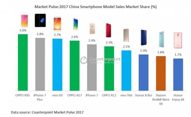 پرفروش ترین موبایل سال 2017 چین
