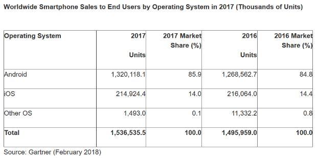 محبوب ترین سیستم عامل موبایل سال ۲۰۱۷